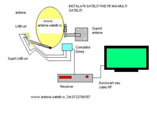 Kit receptie programe romanesti libere pe patru sateliti